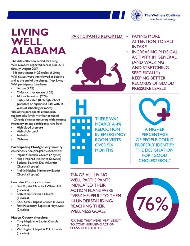 Living-Well-Alabama-Infographic2 - The Wellness Coalition