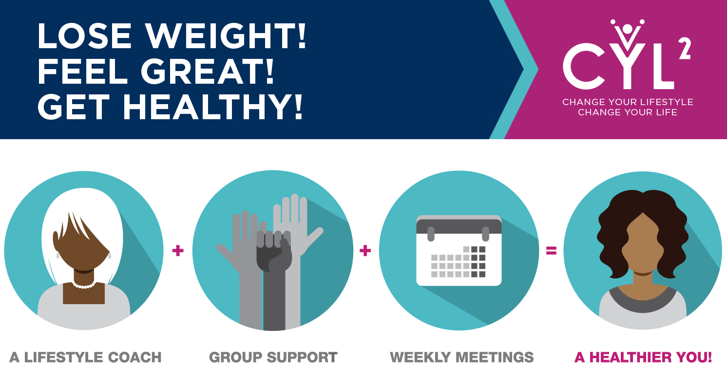 Diabetes Prevention Program The Wellness Coalition