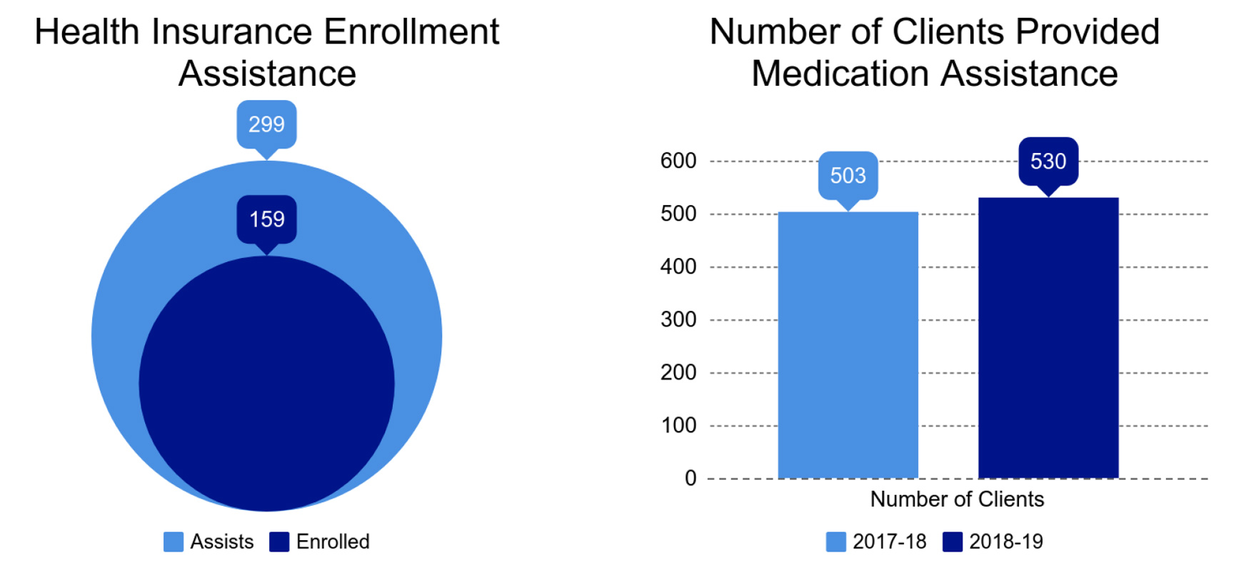 Two charts showing health insurance enrollment assistance out pacing actual health insurance enrollees as well as number of people needing medication assistance increasing