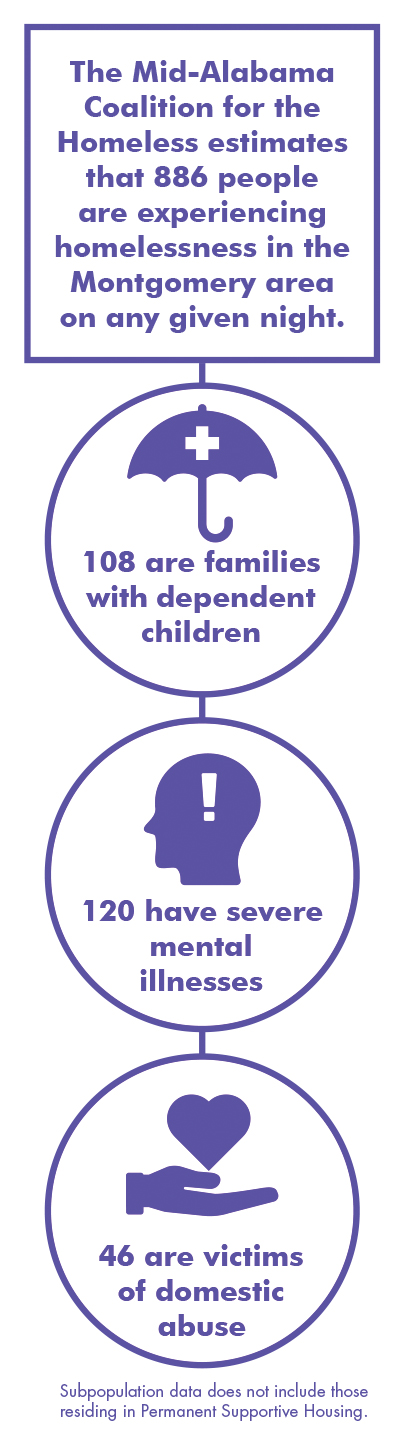 A chart showing that of the 866 people experiencing homelessness in Alabama, 108 are families with dependent children, 120 have sever mental illnesses, and 46 are victims of domestic abuse.